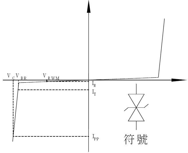 单双向tvs管的特性曲线 - 东沃电子 - 电子元器件基础知识